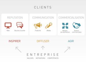 Les 3 éléments de la relation client sont la réputation à travers l'interpersonnel, les media ou le web, la communication à travers la publicité et les média ainsi que la commercialisation à travers les actions commerciales en direct ou à travers les réseaux de distribution