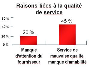 fort impact de la qualité de service